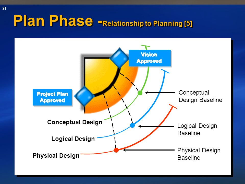 Plan Phase -Relationship to Planning [5]